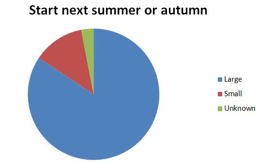 autumnstartgraph