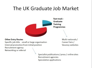 UK Graduate Job Market